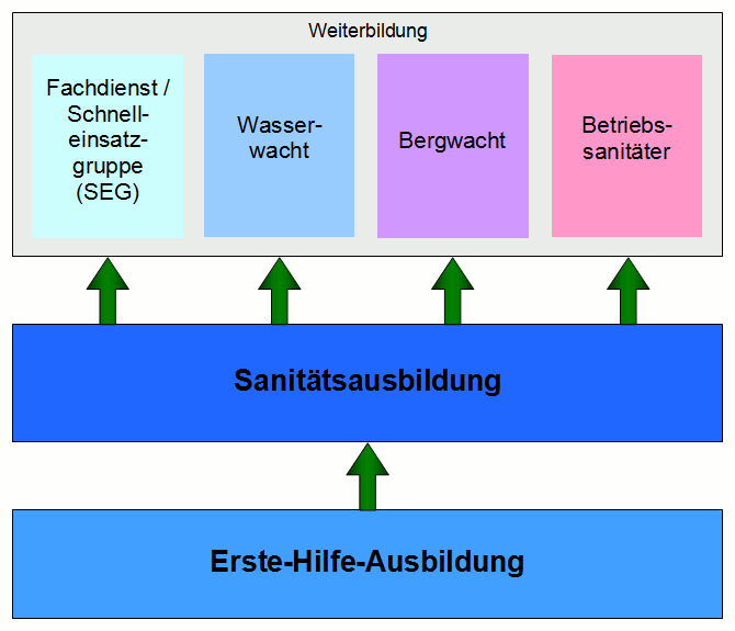 Ausbildungsplan Sanitäter